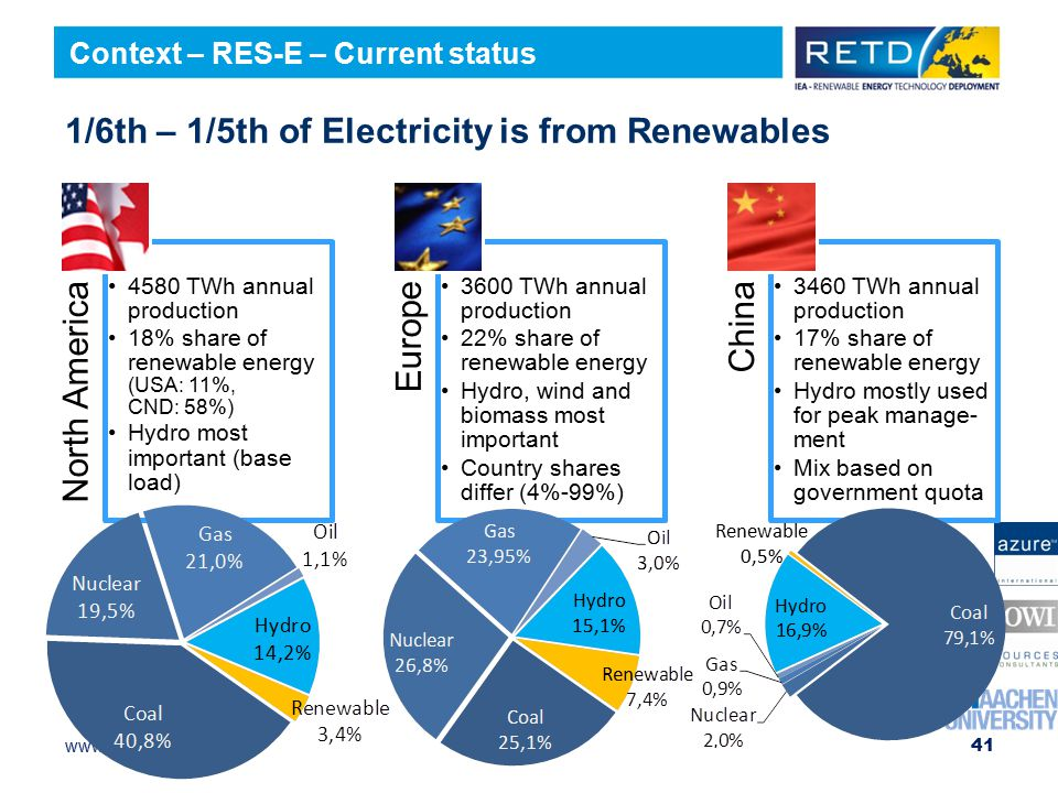 1/6th – 1/5th of Electricity is from Renewables