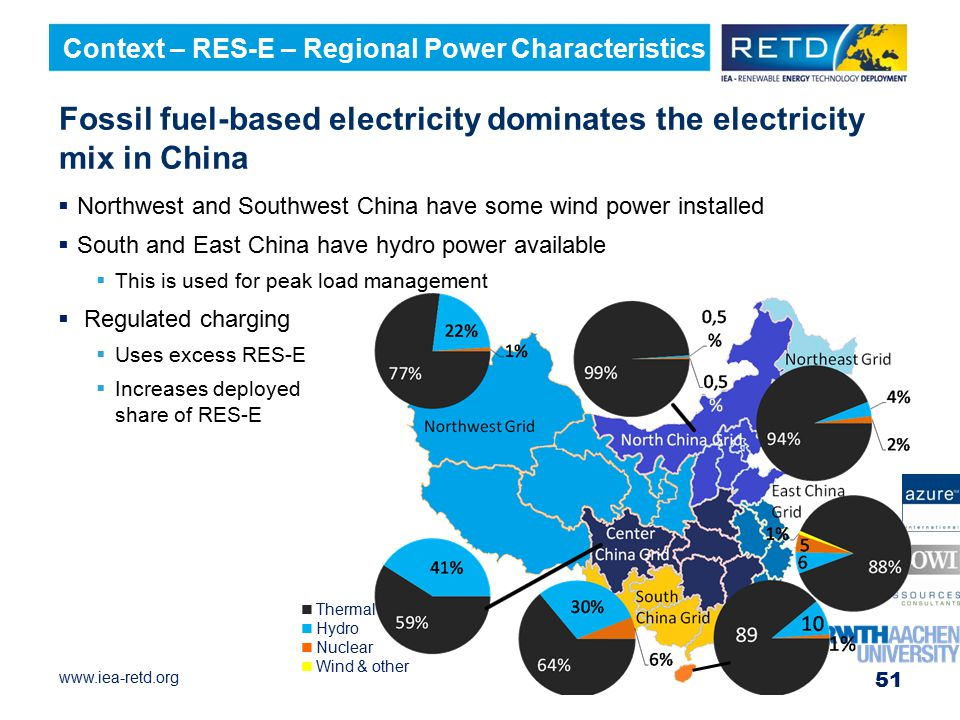 Fossil fuel-based electricity dominates the electricity mix in China