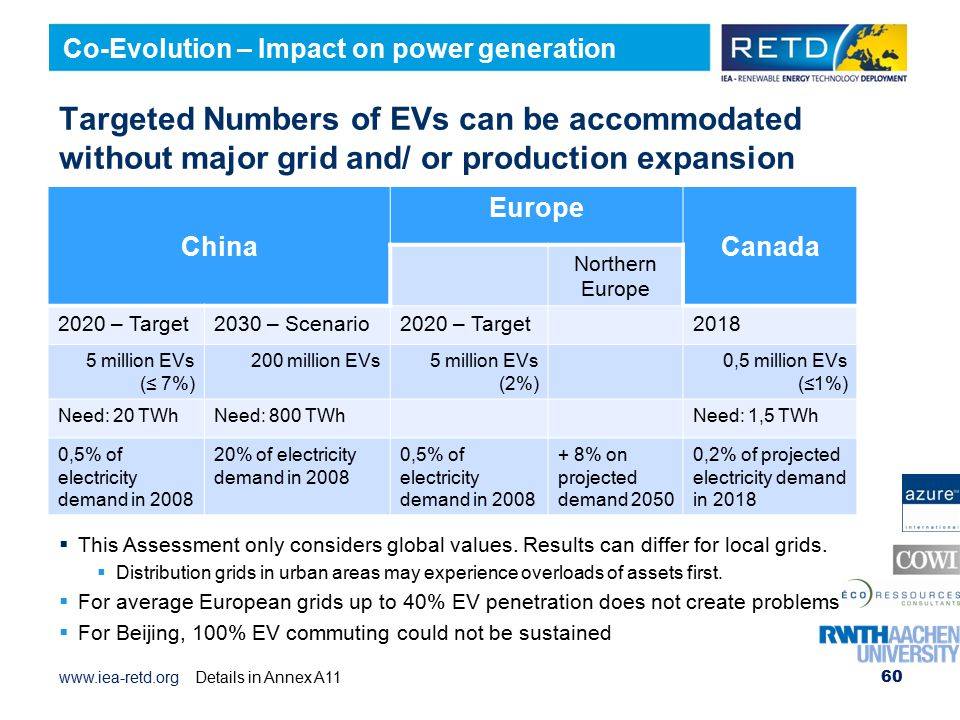 Co-Evolution – Impact on power generation