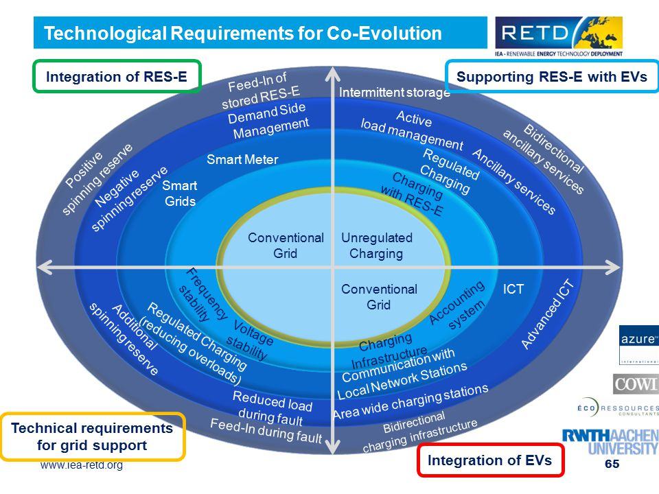 Supporting RES-E with EVs Technical requirements for grid support