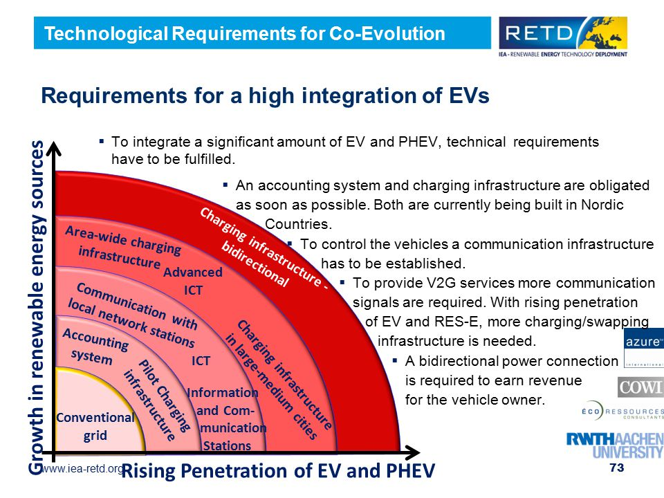 Requirements for a high integration of EVs