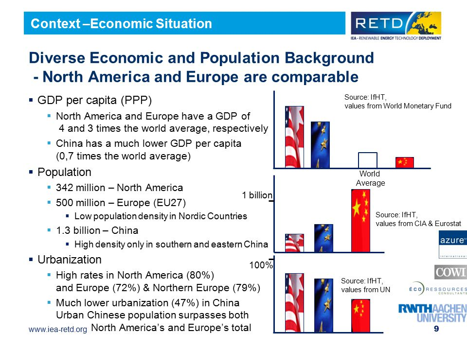 Context –Economic Situation