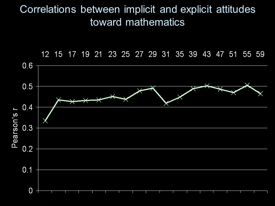 Correlations between implicit and explicit attitudes toward mathematics