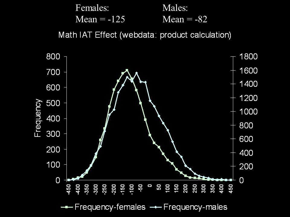 Females: Males: Mean = -125 Mean = -82