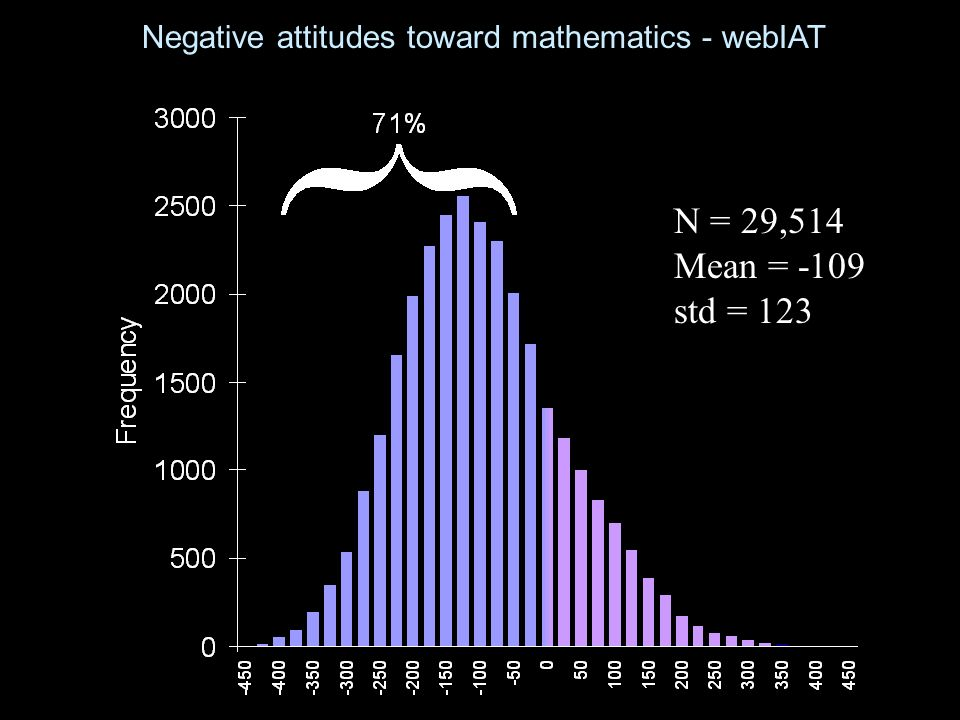 Negative attitudes toward mathematics - webIAT