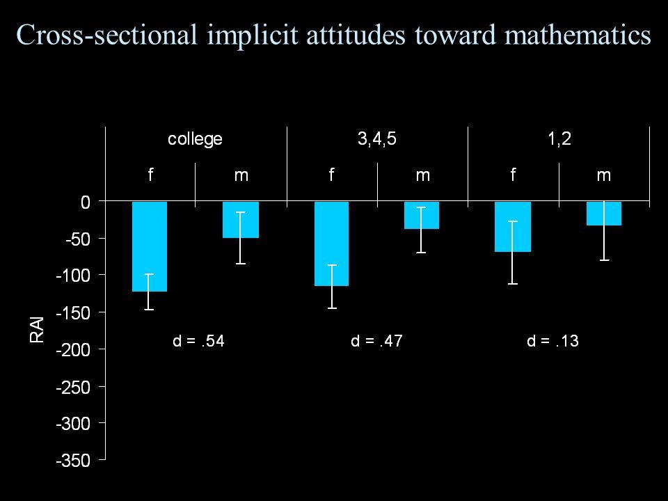Cross-sectional implicit attitudes toward mathematics