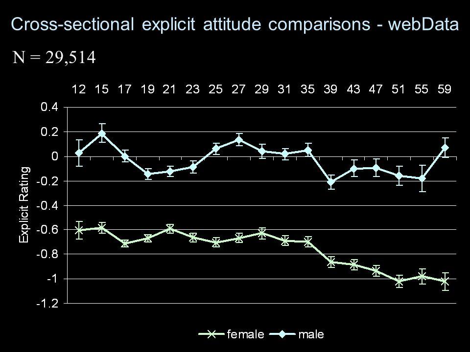 Cross-sectional explicit attitude comparisons - webData