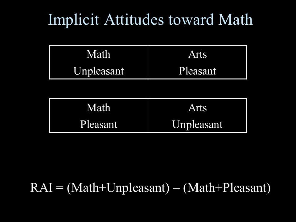 Implicit Attitudes toward Math