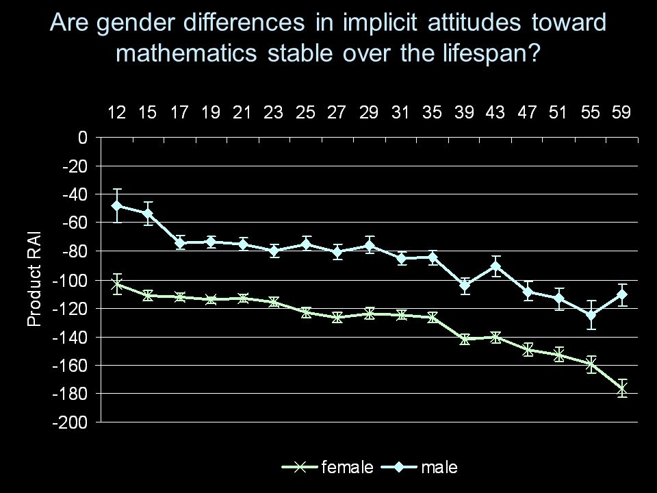Are gender differences in implicit attitudes toward mathematics stable over the lifespan