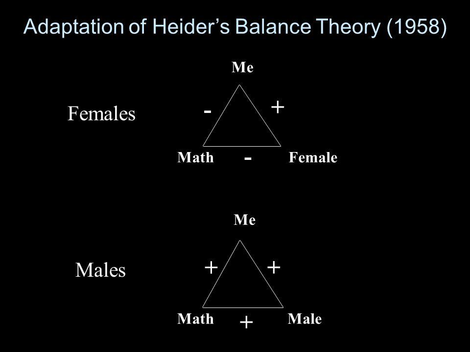Adaptation of Heider's Balance Theory (1958)