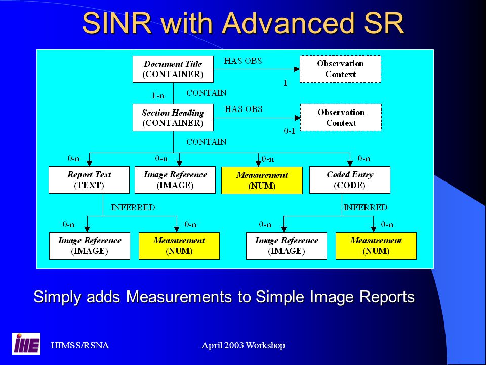 SINR with Advanced SR Simply adds Measurements to Simple Image Reports