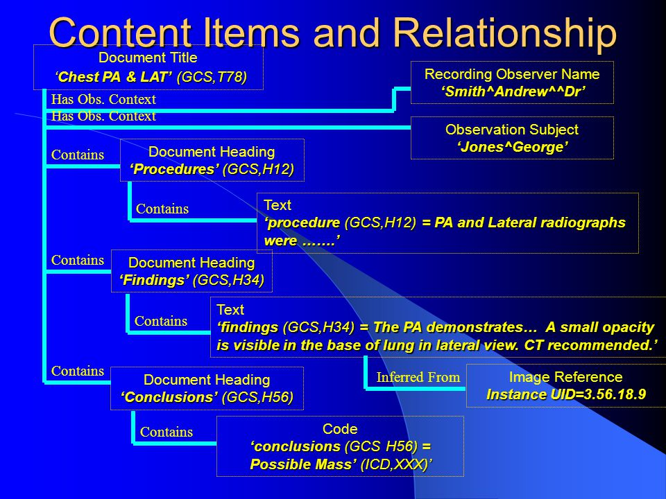 Content Items and Relationship