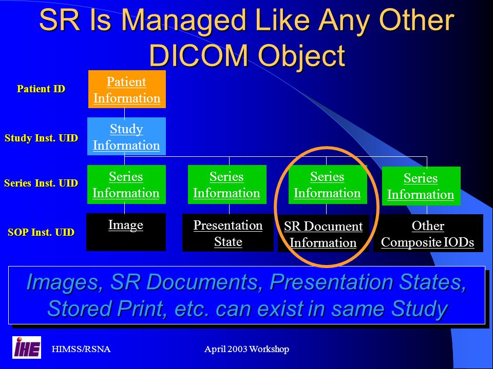 SR Is Managed Like Any Other DICOM Object