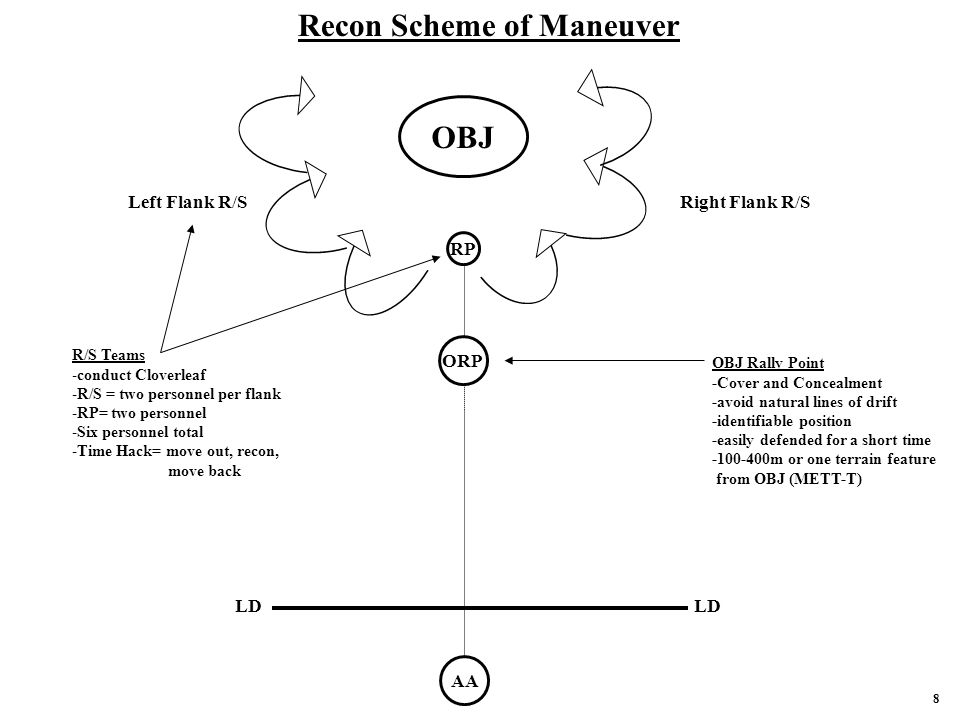 Recon Scheme of Maneuver