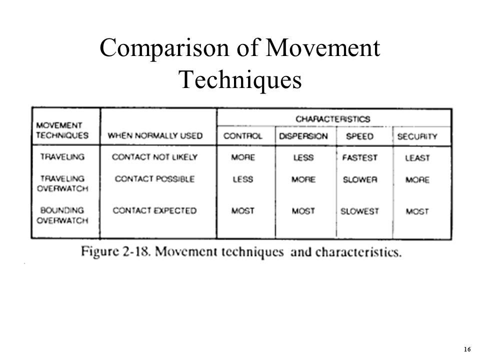 Comparison of Movement Techniques