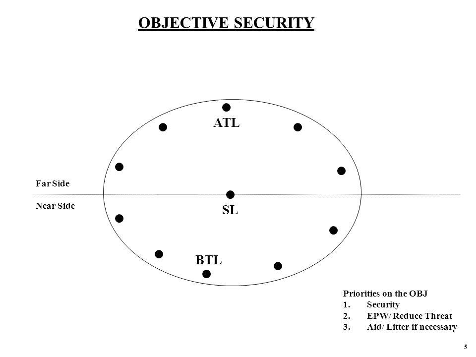 OBJECTIVE SECURITY ATL SL BTL Far Side Near Side Priorities on the OBJ