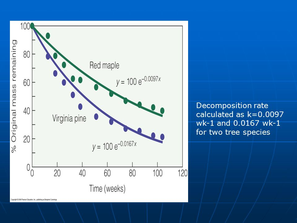 Decomposition rate calculated as k=0. 0097 wk-1 and 0