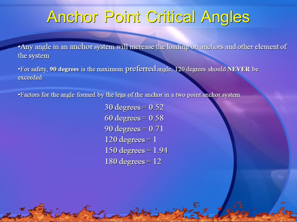 Anchor Point Critical Angles