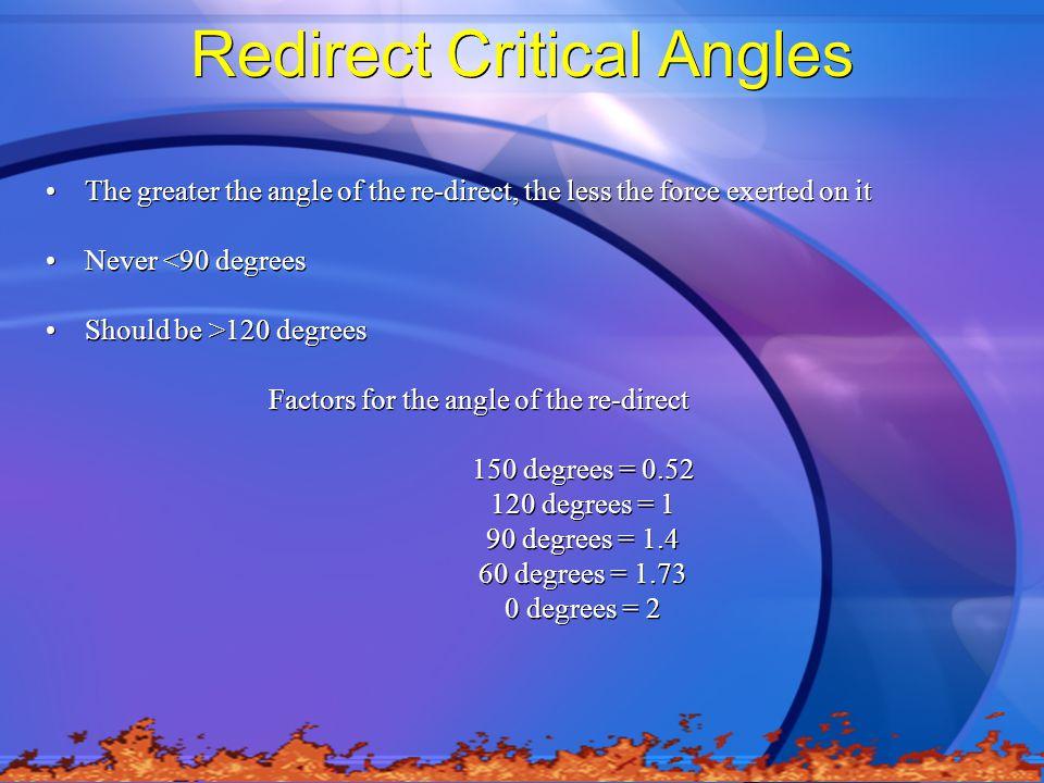 Redirect Critical Angles