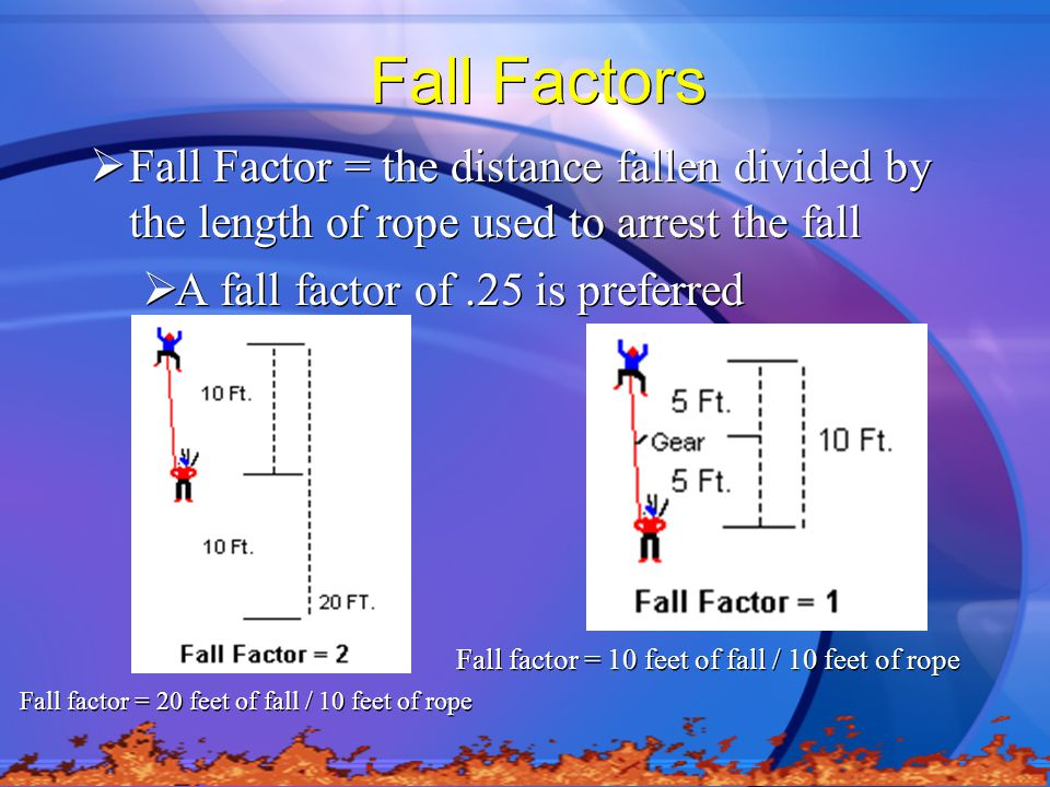 Fall Factors Fall Factor = the distance fallen divided by the length of rope used to arrest the fall.