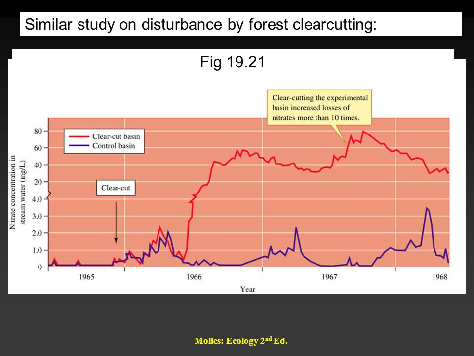 Similar study on disturbance by forest clearcutting: