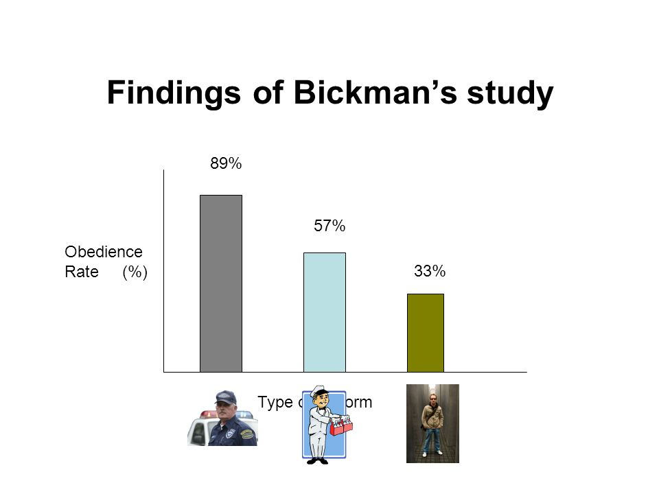 Findings of Bickman's study