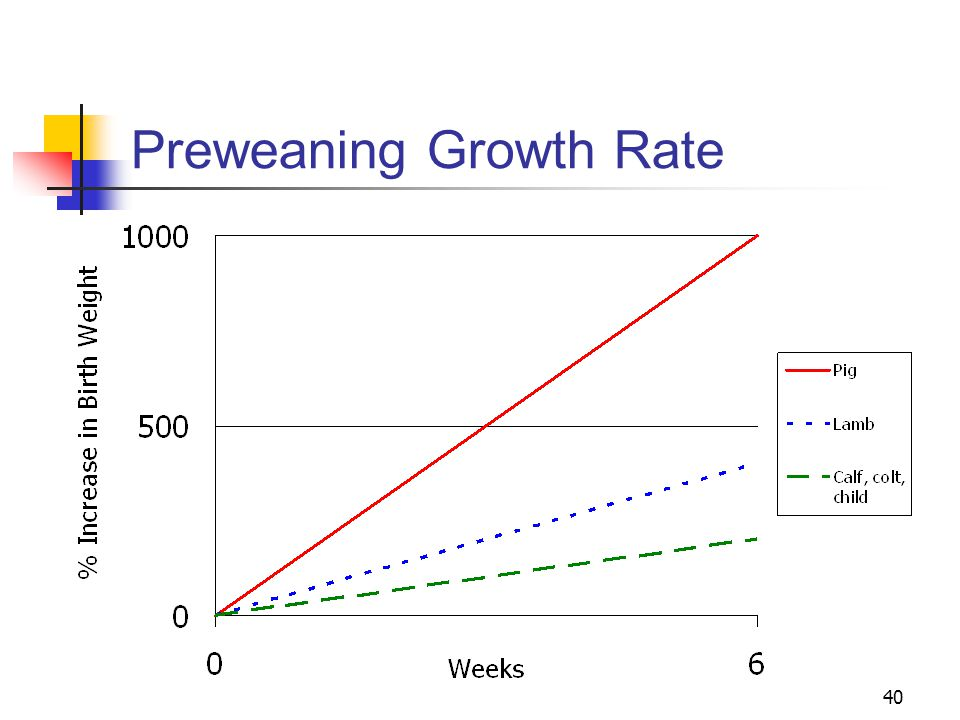 Preweaning Growth Rate