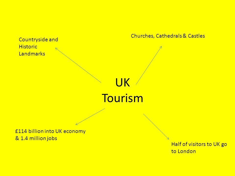 UK Tourism Churches, Cathedrals & Castles