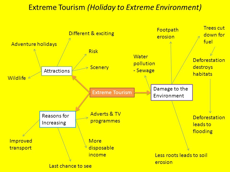 Extreme Tourism (Holiday to Extreme Environment)