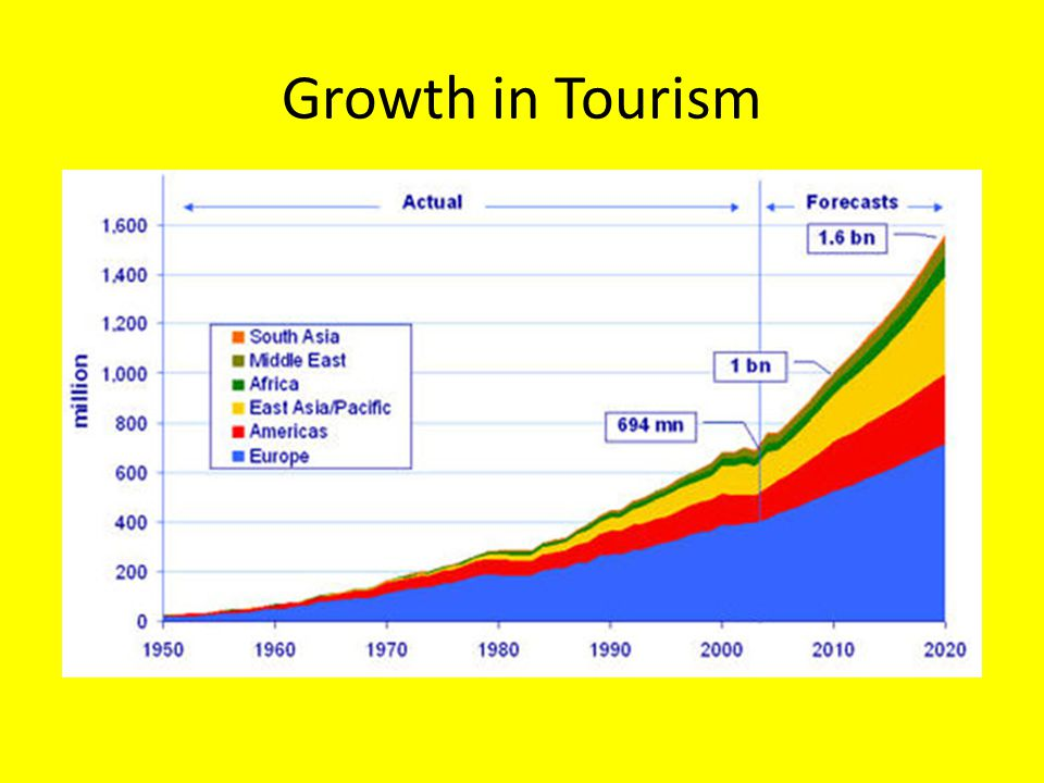 Growth in Tourism