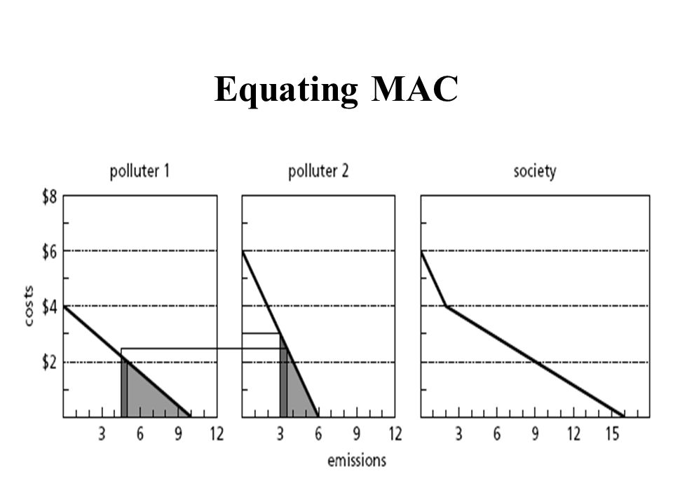 Equating MAC