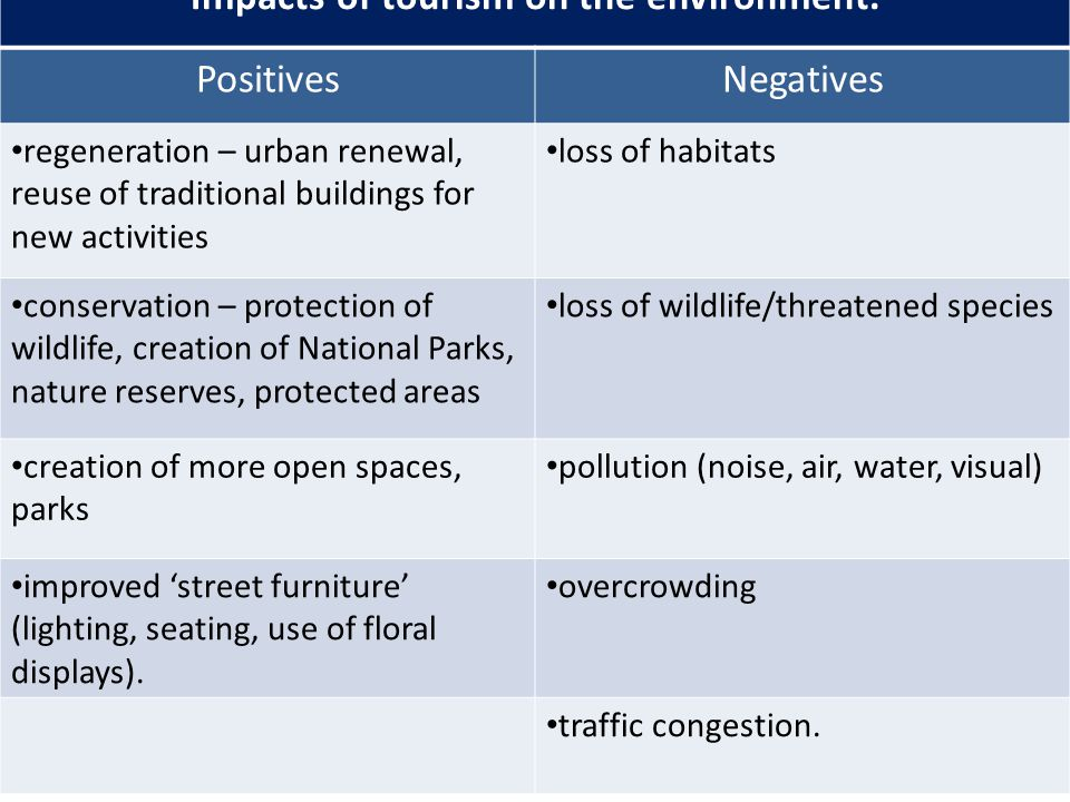 Impacts of tourism on the environment.