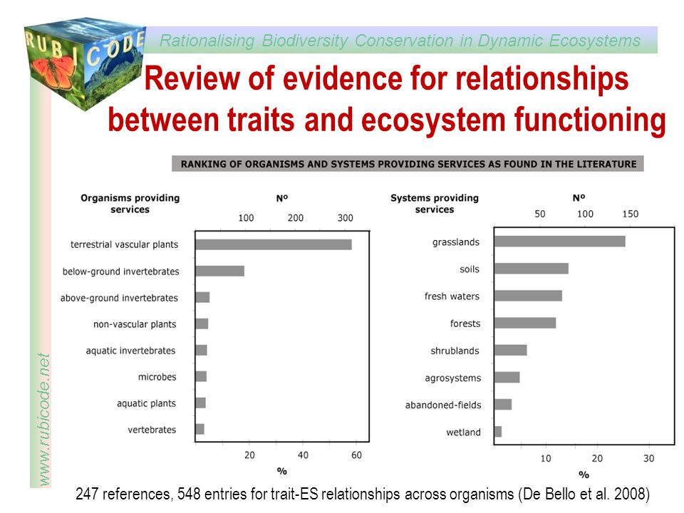 Review of evidence for relationships between traits and ecosystem functioning