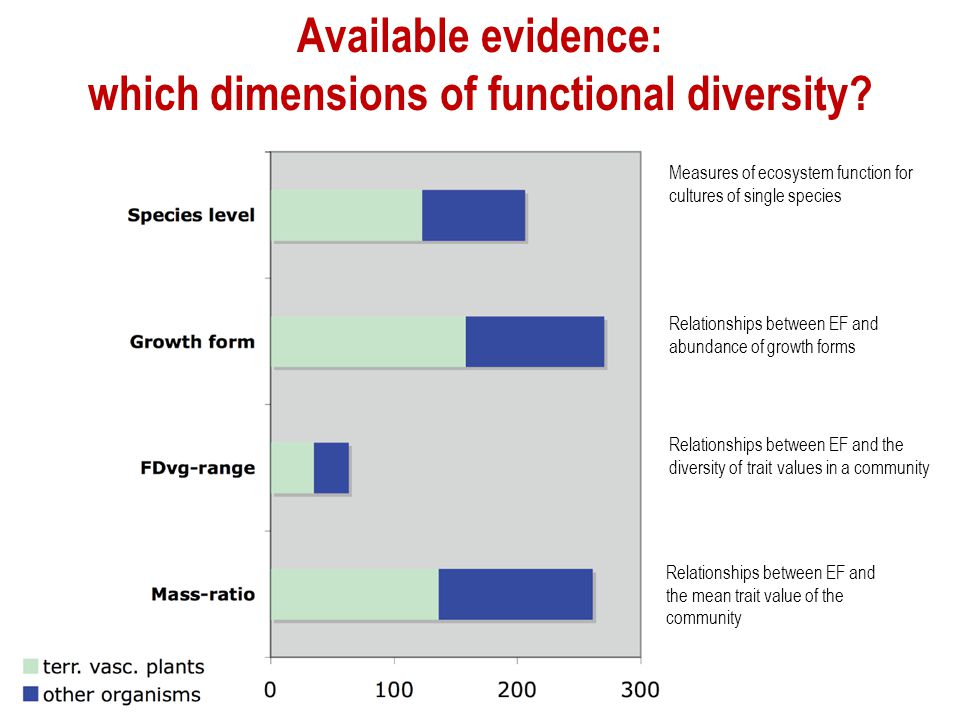 Available evidence: which dimensions of functional diversity
