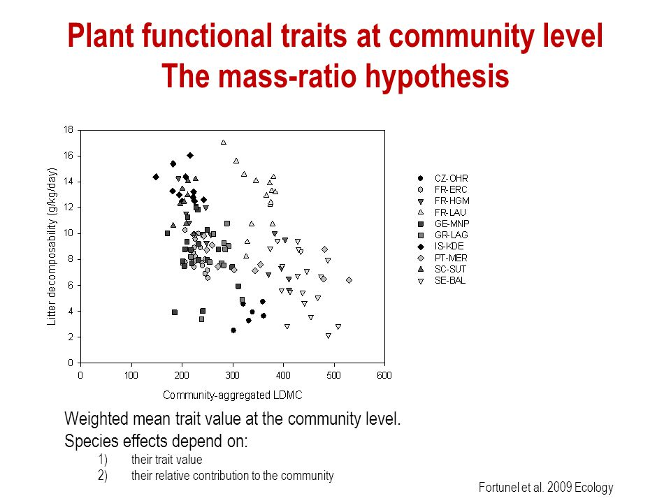 Plant functional traits at community level The mass-ratio hypothesis
