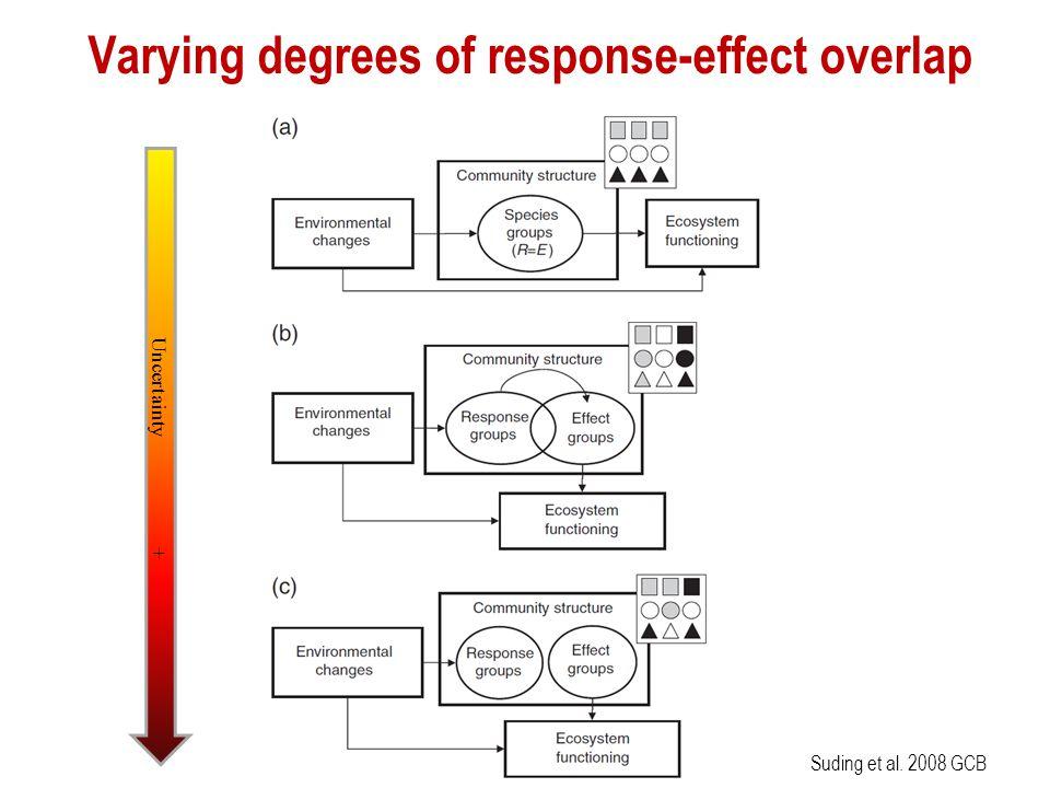 Varying degrees of response-effect overlap