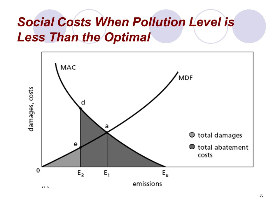 Social Costs When Pollution Level is Less Than the Optimal