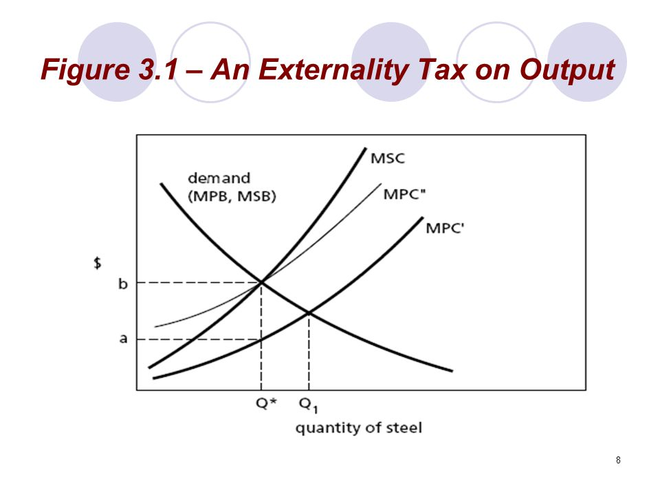 Figure 3.1 – An Externality Tax on Output