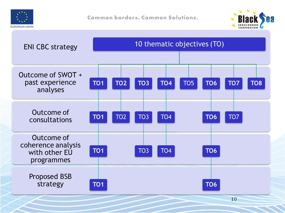 Summary of strategy identification (only keep what strongly supported throughout – in bold what most supported)