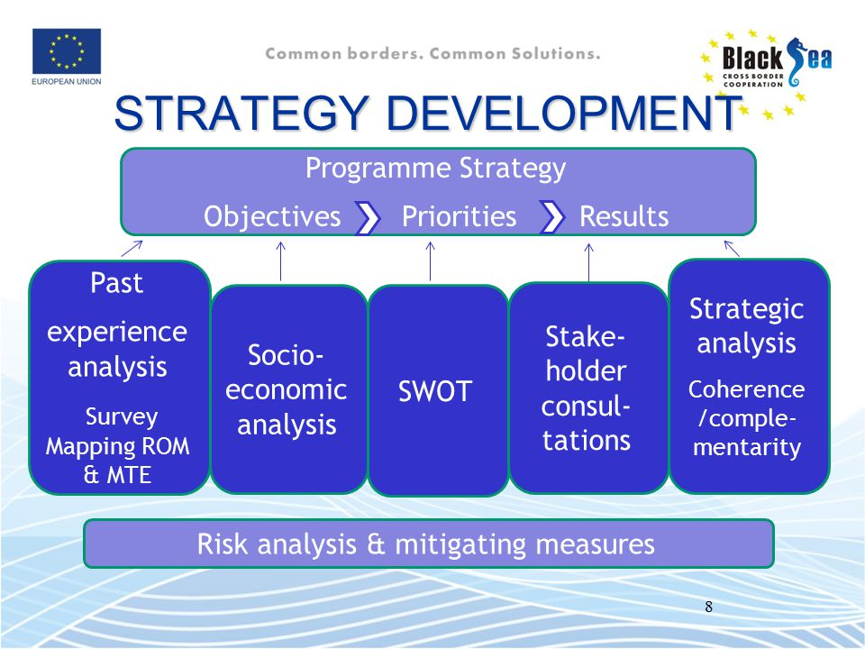 STRATEGY DEVELOPMENT Programme Strategy Objectives Priorities Results