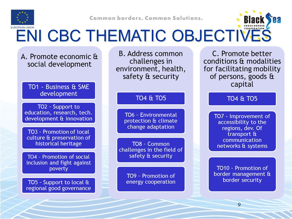 ENI CBC THEMATIC OBJECTIVES