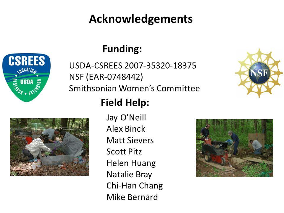Acknowledgements Funding: Field Help: USDA-CSREES 2007-35320-18375