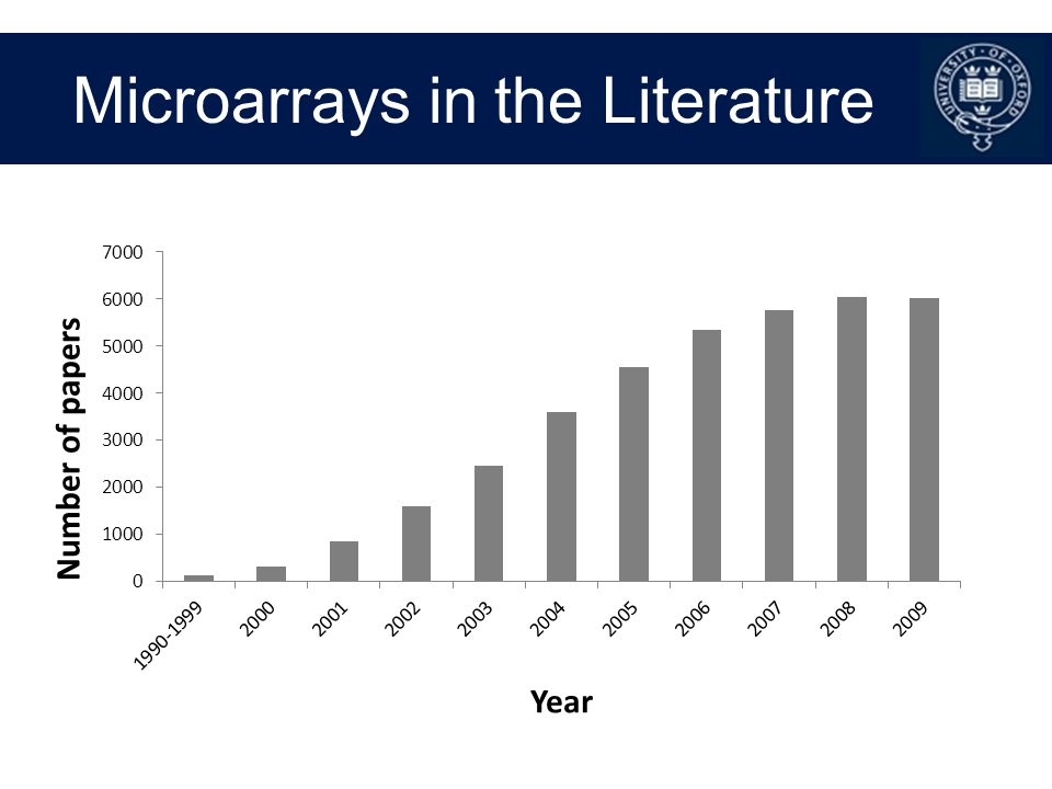 Microarrays in the Literature