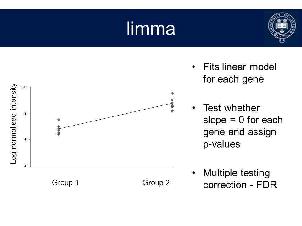 limma Fits linear model for each gene