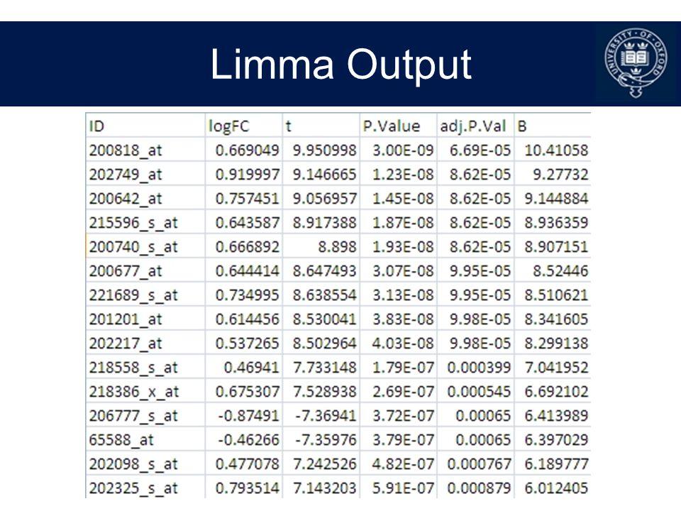 Limma Output