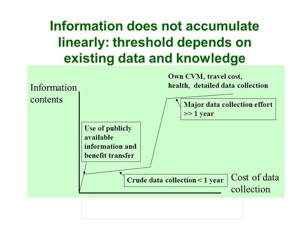 Information does not accumulate linearly: threshold depends on existing data and knowledge