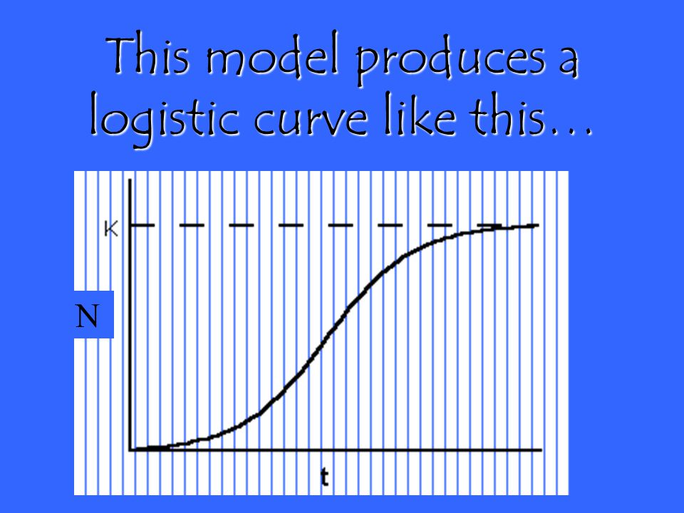 This model produces a logistic curve like this…