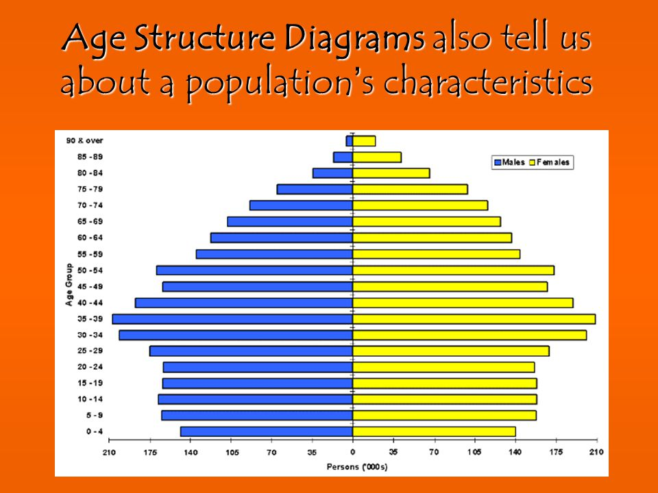 Age Structure Diagrams also tell us about a population's characteristics