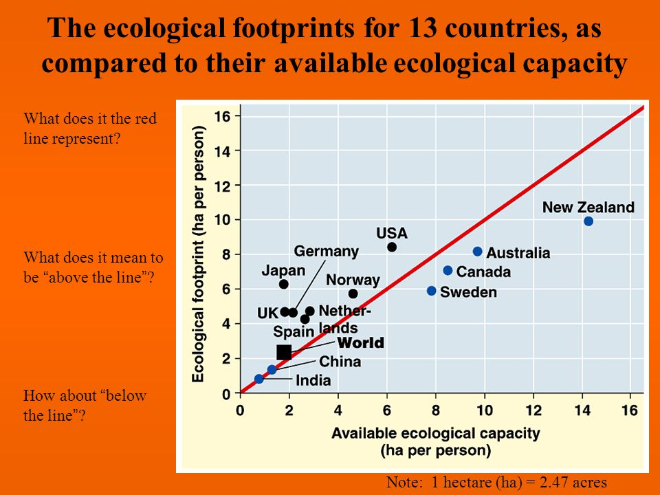 The ecological footprints for 13 countries, as compared to their available ecological capacity