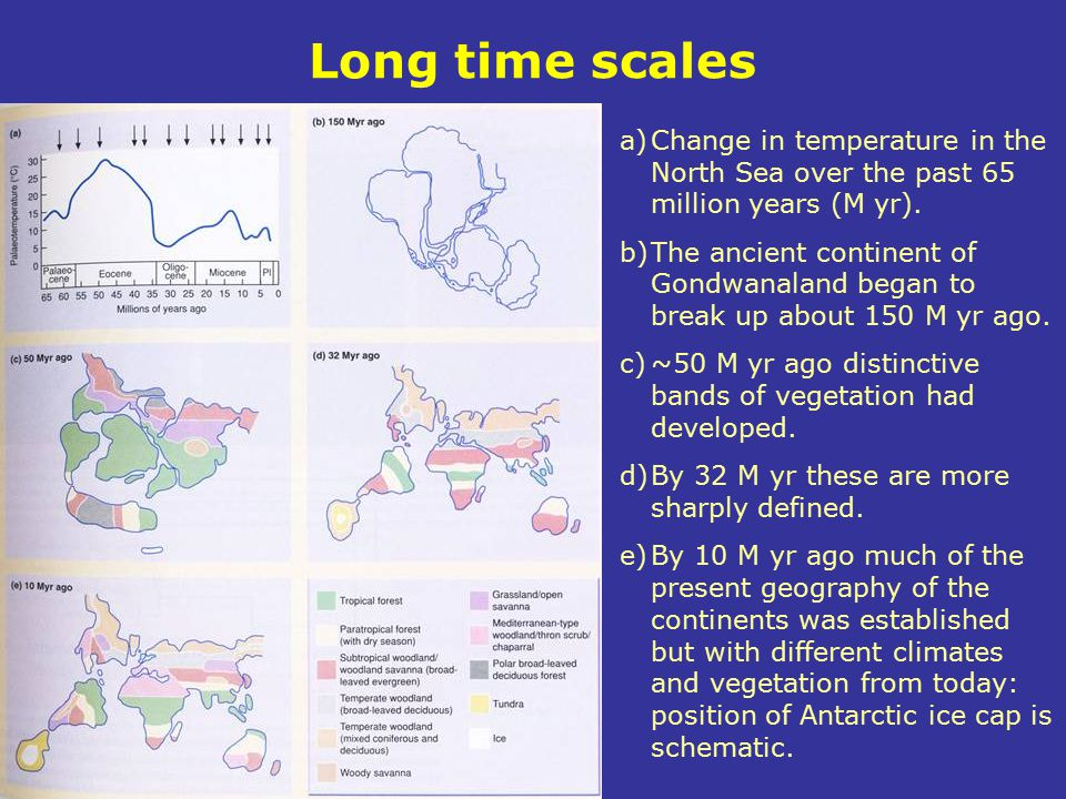 Long time scales Change in temperature in the North Sea over the past 65 million years (M yr).